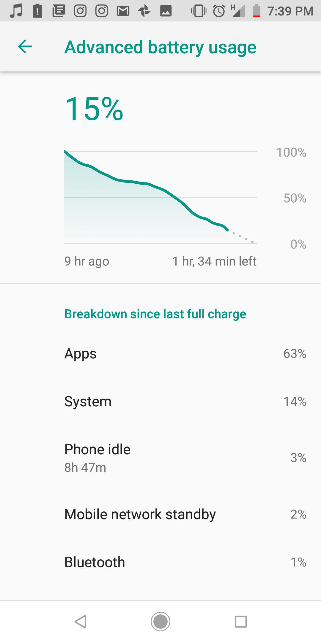Xiaomi Mi A2 battery life (3)