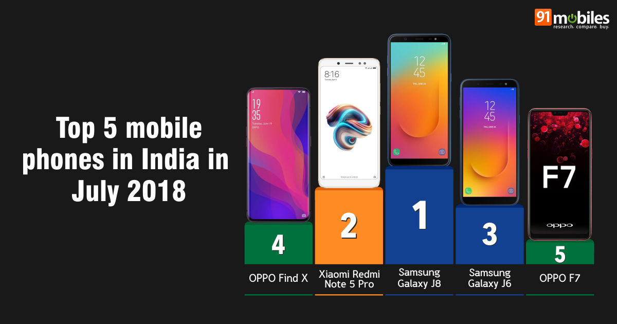 6e4034f92 Top 20 mobile phones in India in July 2018  91mobiles insights ...