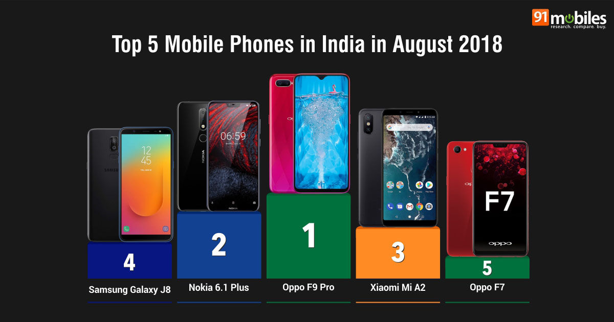 Top 20 mobile phones in India in August 2018: 91mobiles