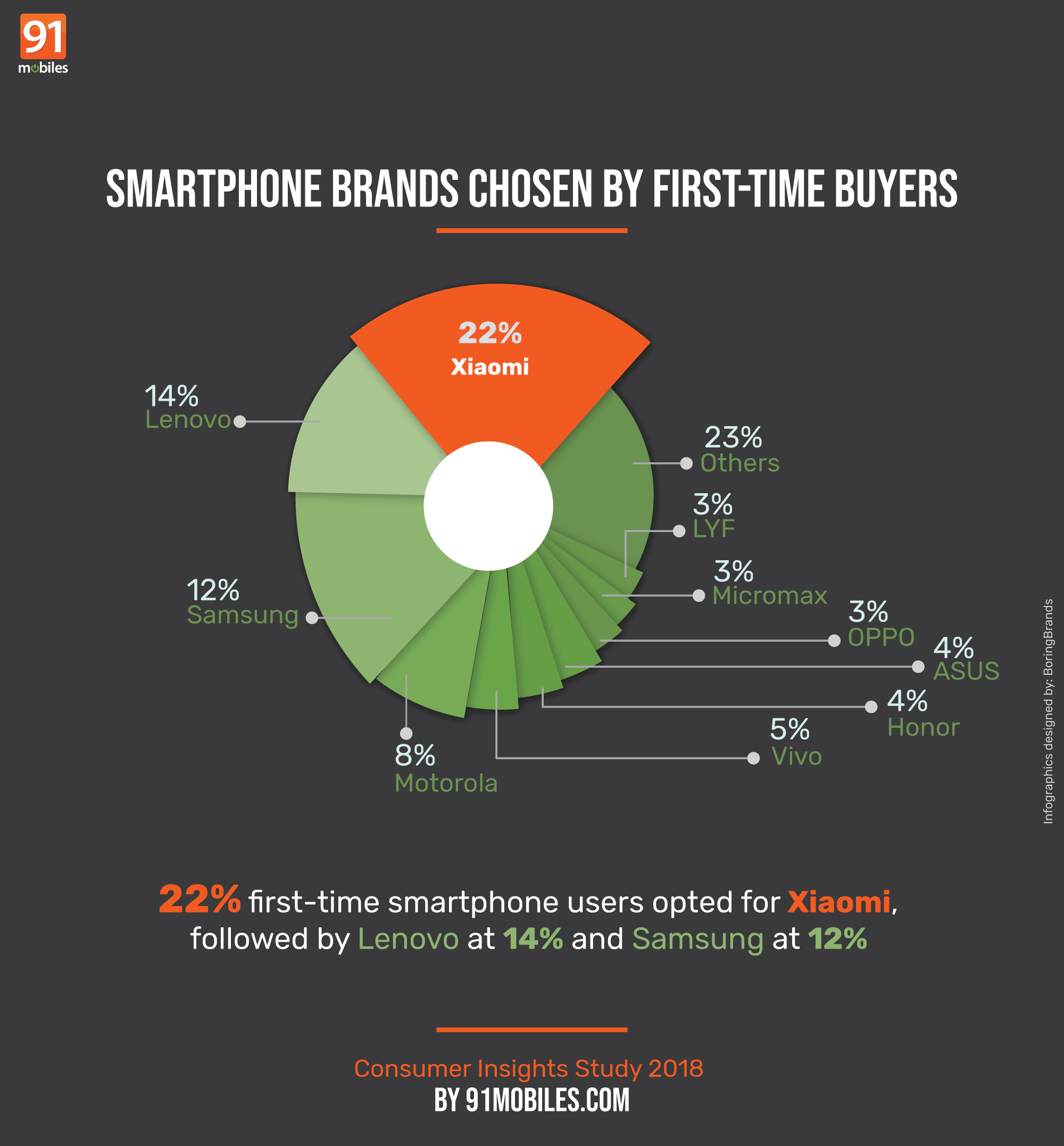 91ConsumerInsights-firsttime-users