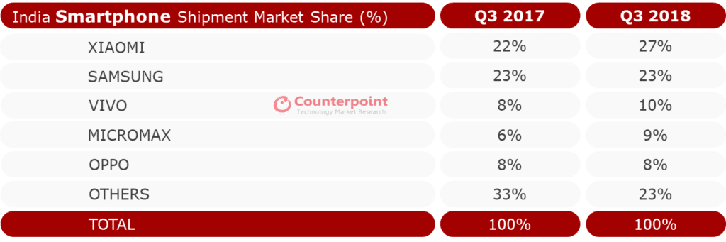 Counterpoint Q3 2018 Indian smartphone market report