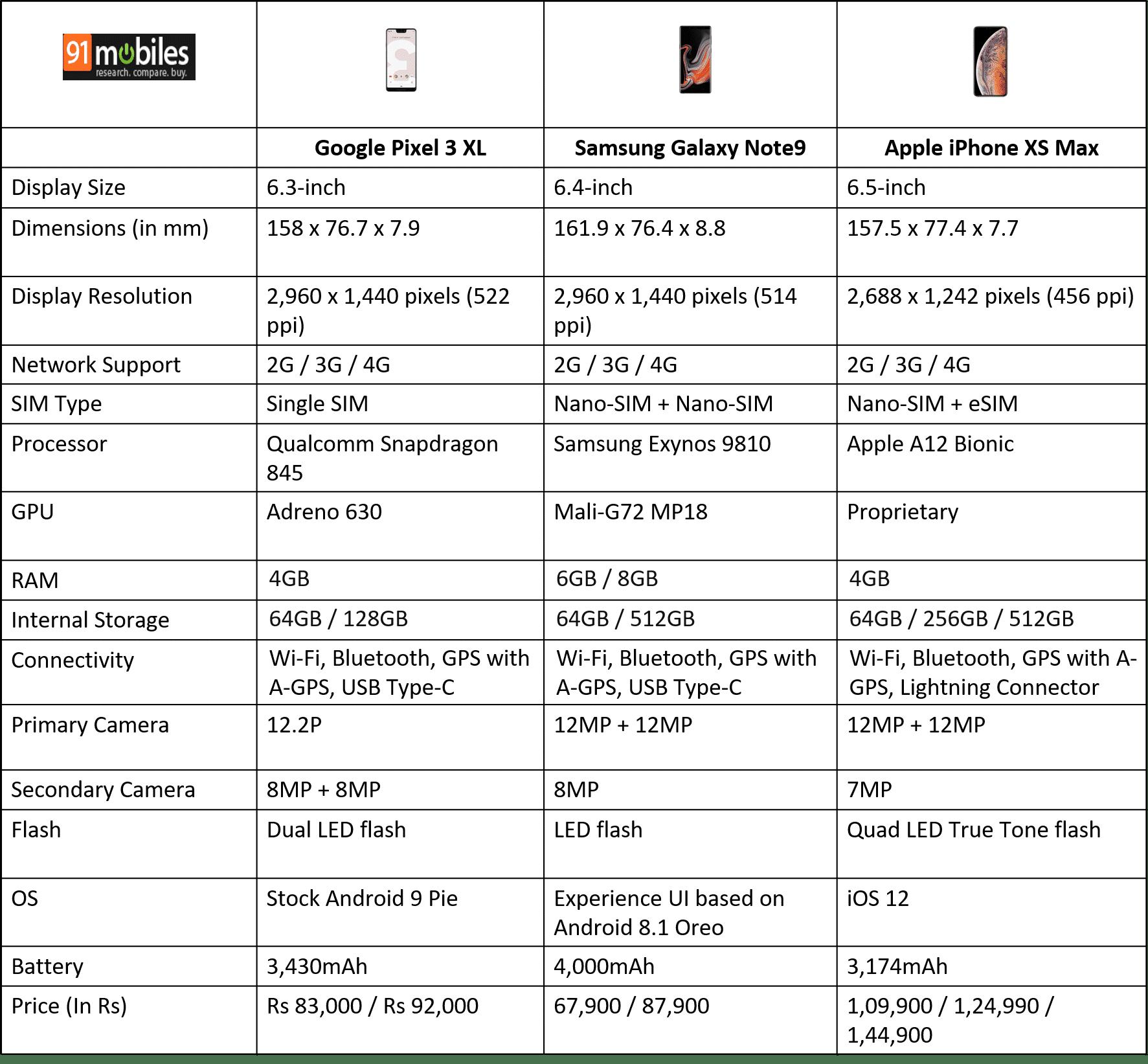 Google Pixel 3 XL vs Apple iPhone XS Max vs Samsung Galaxy Note9
