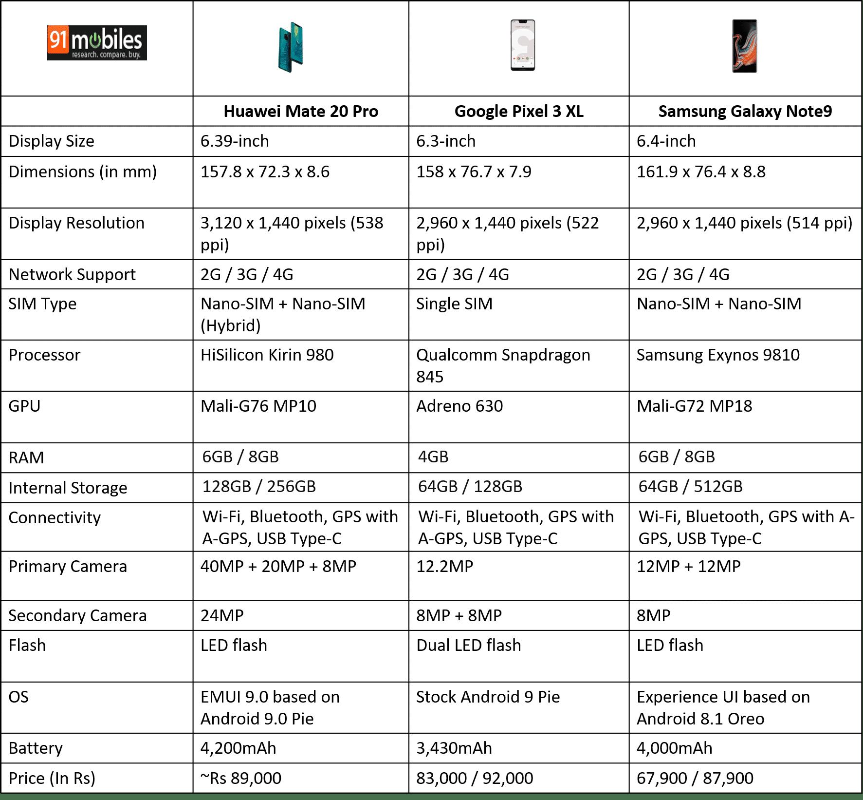 Huawei Mate 20 Pro vs Google Pixel 3 Xl vs Samsung Galaxy Note9
