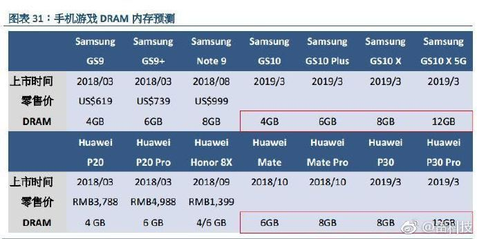 Samsung Galaxy S10 X 5G variant has 12GB of RAM, 6 44-inch display