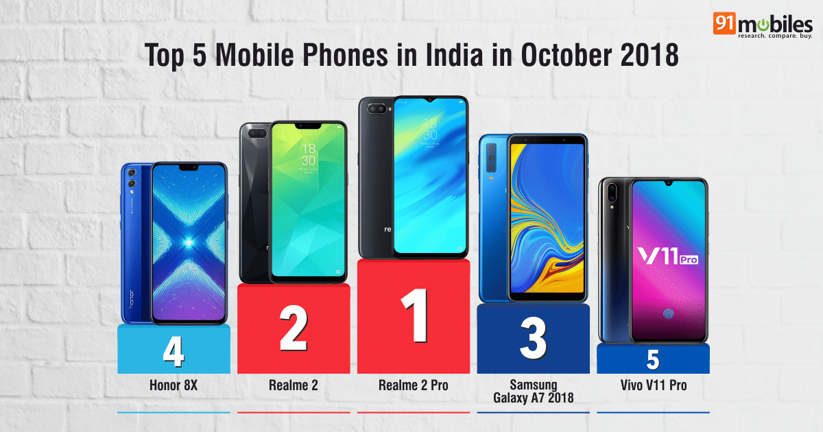 e530dc60e2f Top 20 mobile phones in India in October 2018  91mobiles insights ...