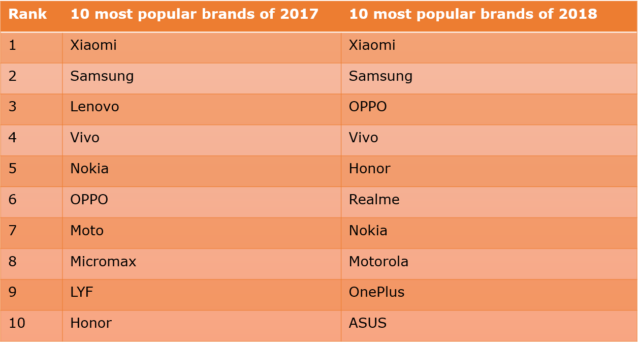 10 most popular brands of 2017 vs 2018 - 91mobiles