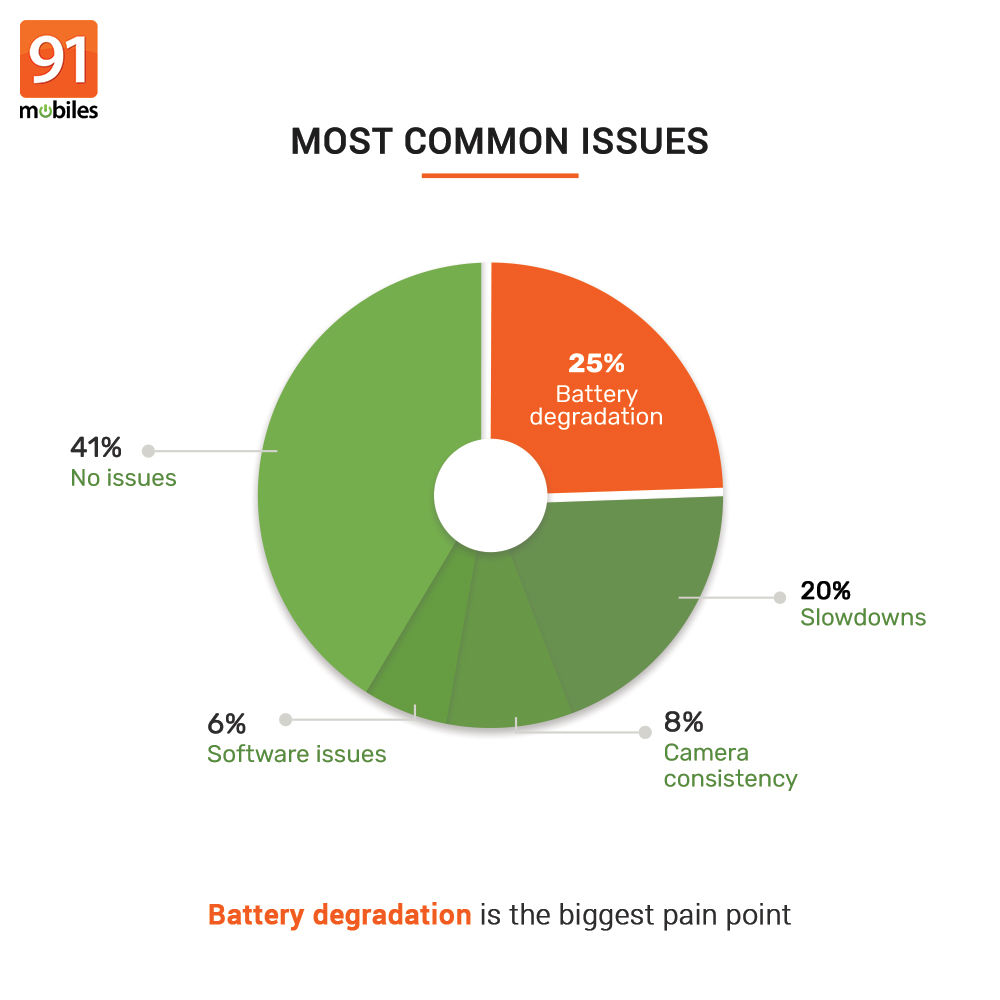 91mobiles consumer insights study (11)