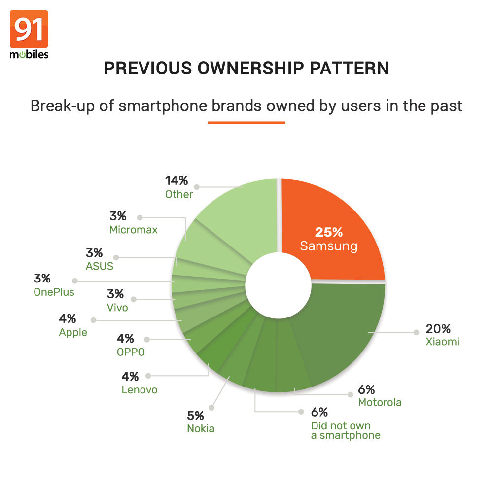 91mobiles consumer insights study (26)