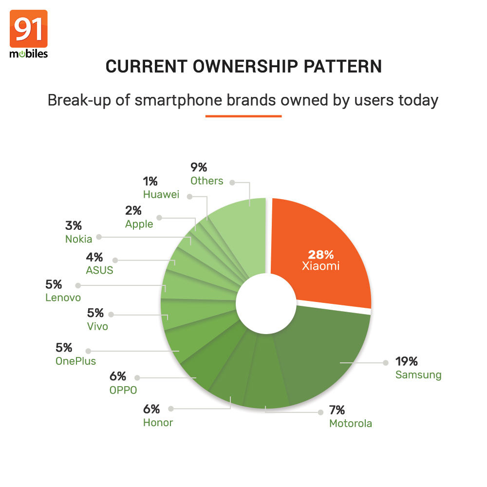 91mobiles consumer insights study (28)