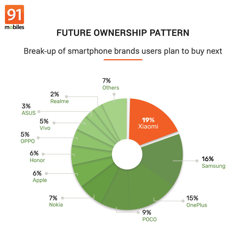 91mobiles consumer insights study (29)
