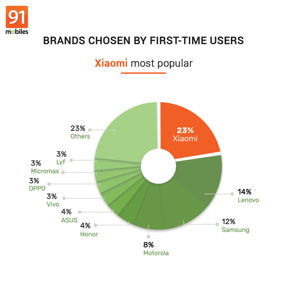 91mobiles consumer insights study (30)