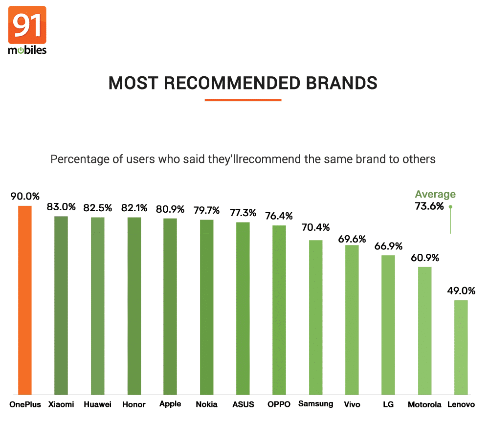 91mobiles consumer insights study (6)
