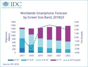 IDC phone shipment forecast 2018 - in text