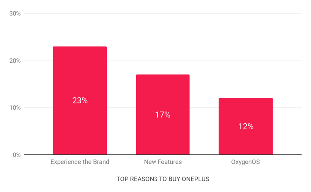 OnePlus Graph