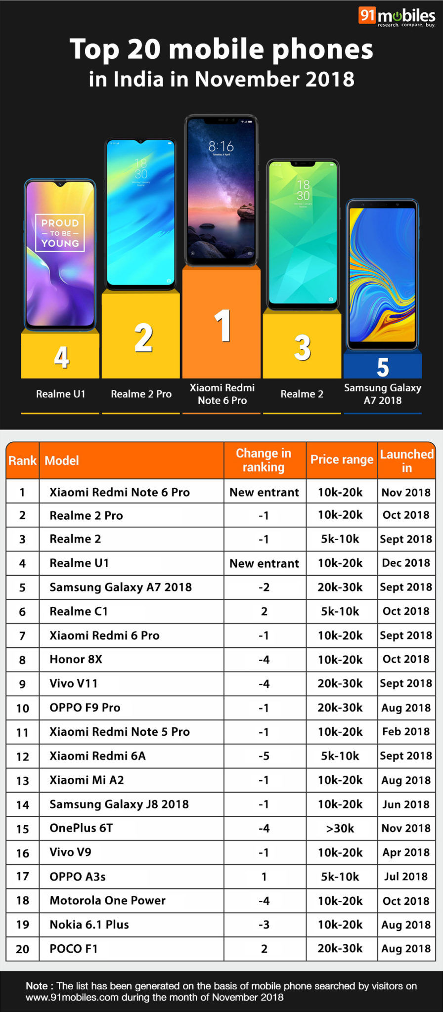 Top 20 mobile phones in India in November 2018 - 91mobiles