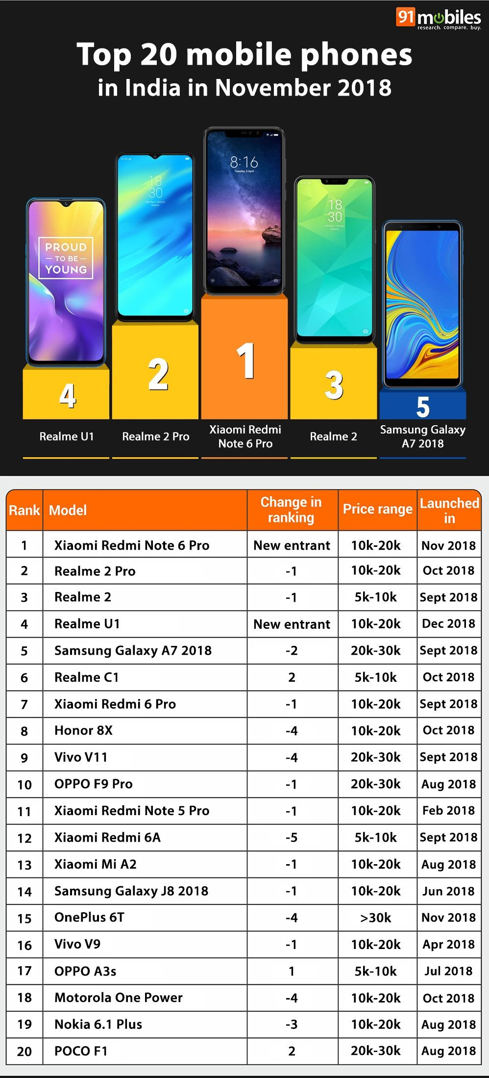 b775ed0be Top 20 mobile phones in India in November 2018  91mobiles insights ...