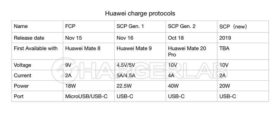 huawei-fcp-scp