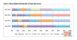 iPhone sales chart - in text