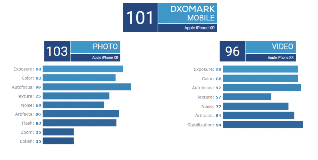 iphone XR dxomark
