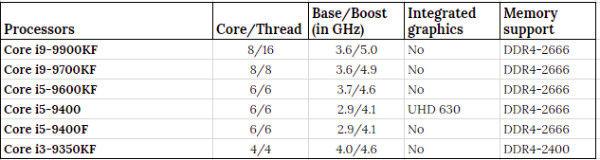 Intel new processors