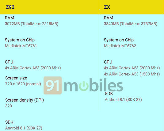 Lava Z92 and ZX specs