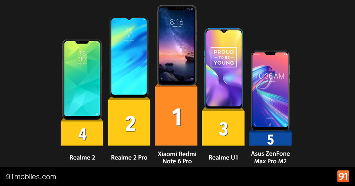 56b6337d1b3 Top 20 mobile phones in India in December 2018  91mobiles insights ...