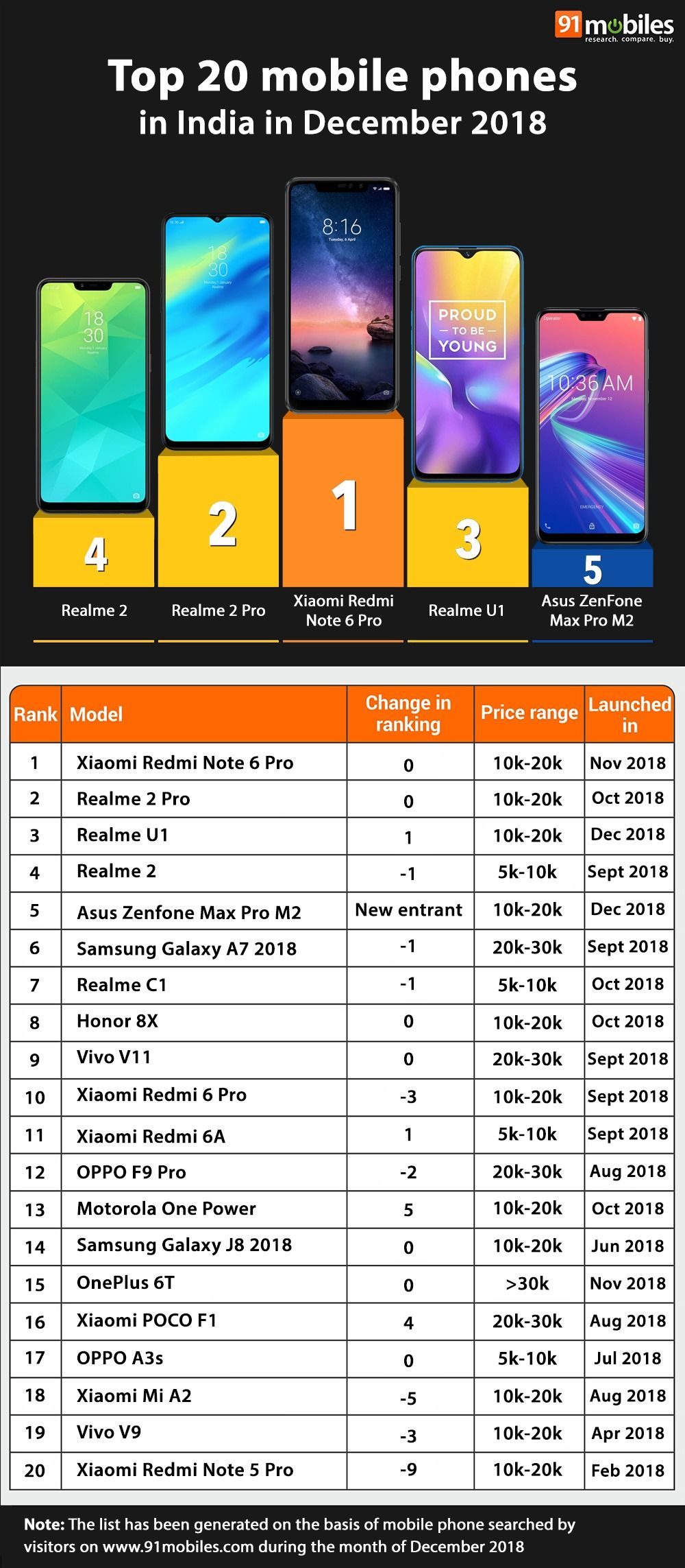 Top 20 mobile phones in India in December 2018 - 91mobiles