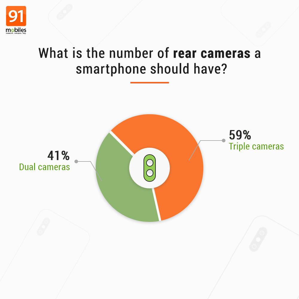 Rear camera capabilities