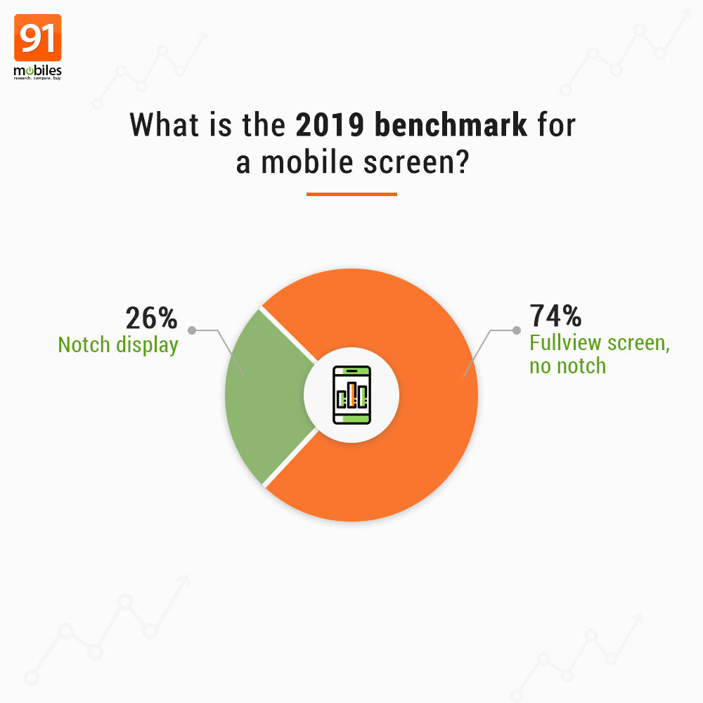 Screen benchmark