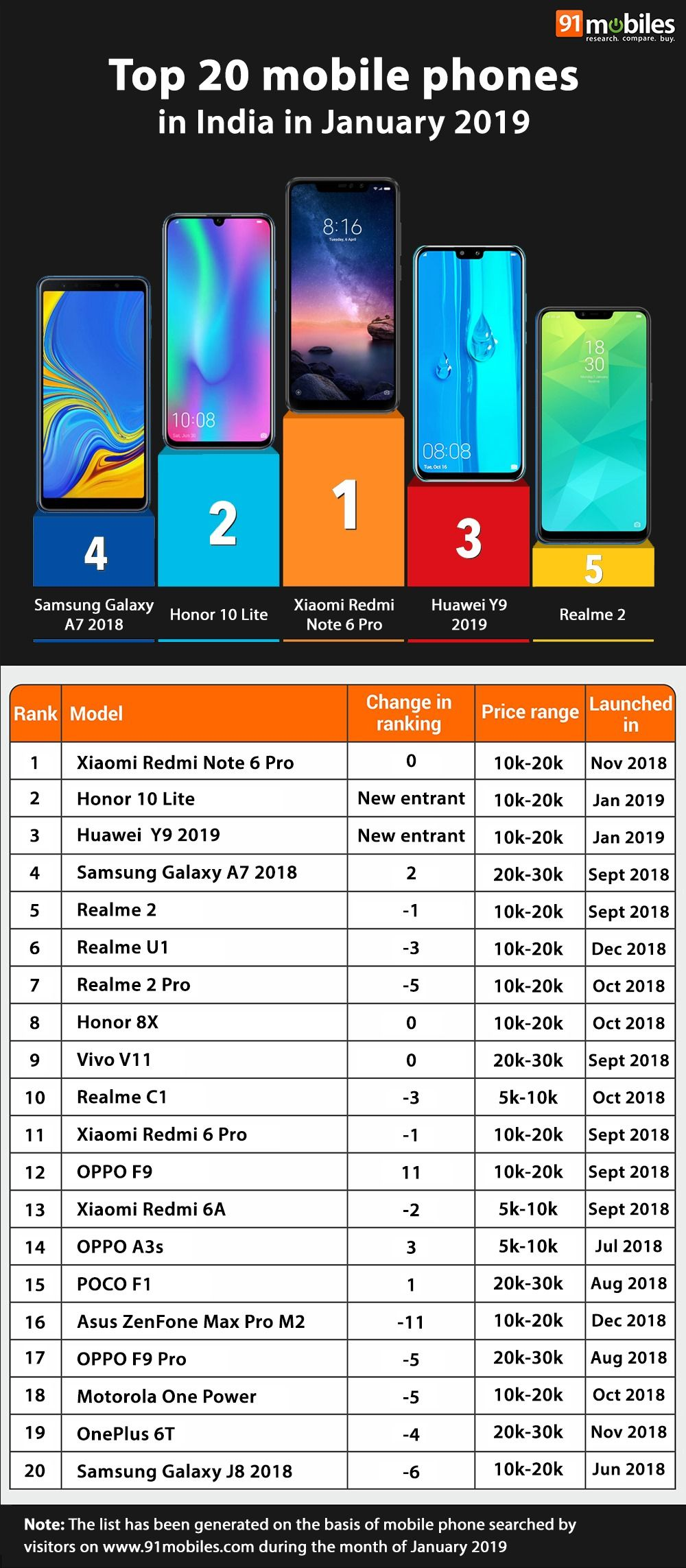 Top 20 mobile phones in India in January 2019