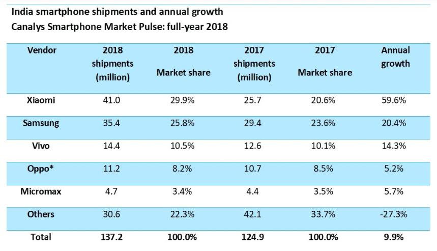 canalys-2018-india-report
