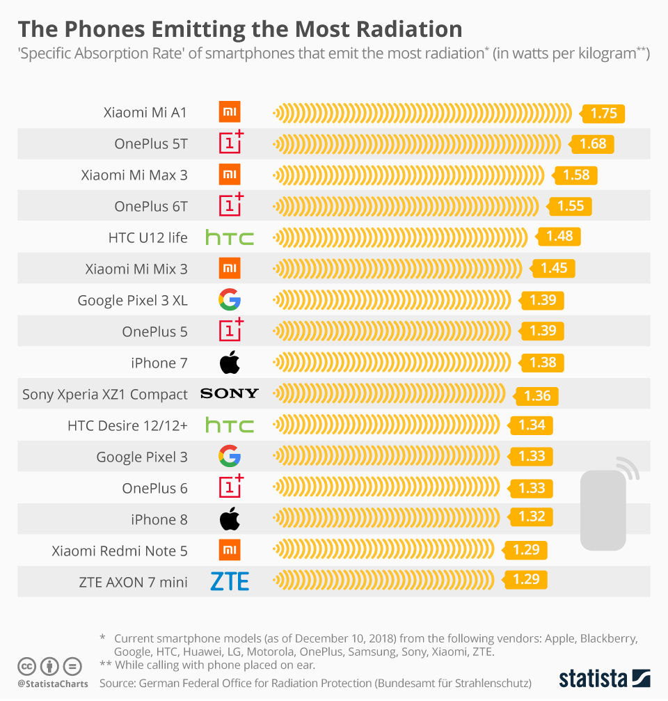 chartoftheday_12797_the_phones_emitting_the_most_radiation_n