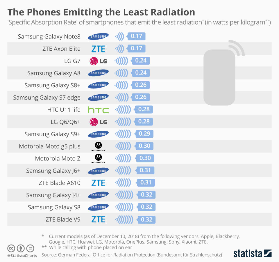phones with least radiation