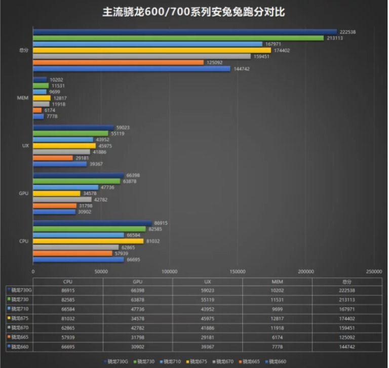 Qualcomm's new Snapdragon 730G, 730, 665 get benchmarked on AnTuTu