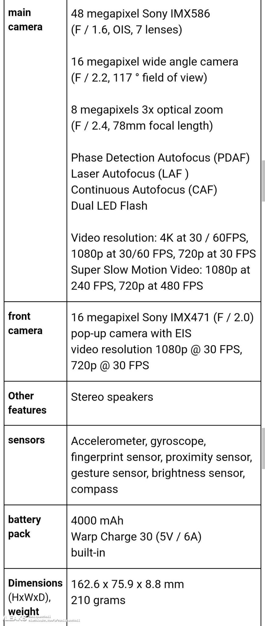 OnePlus 7 Pro complete specifications leaked ahead of May