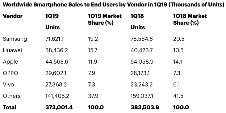 Global smartphone shipments down in Q1 2019 with 373 million
