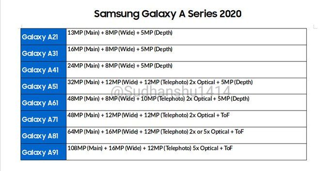 Samsung Galaxy A series 2020 alleged roadmap reveals 108MP camera phone - 91mobiles thumbnail