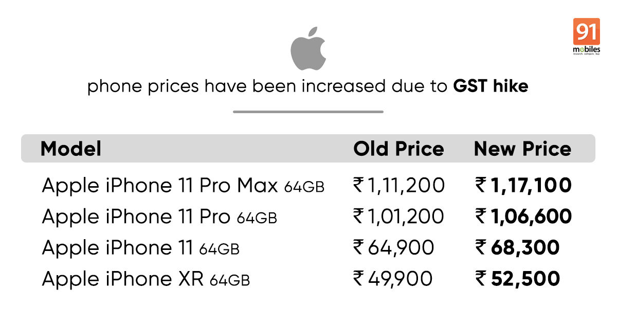 Iphone 11 Xr And More Prices In India Hiked After Gst Rate Increase 91mobiles Com