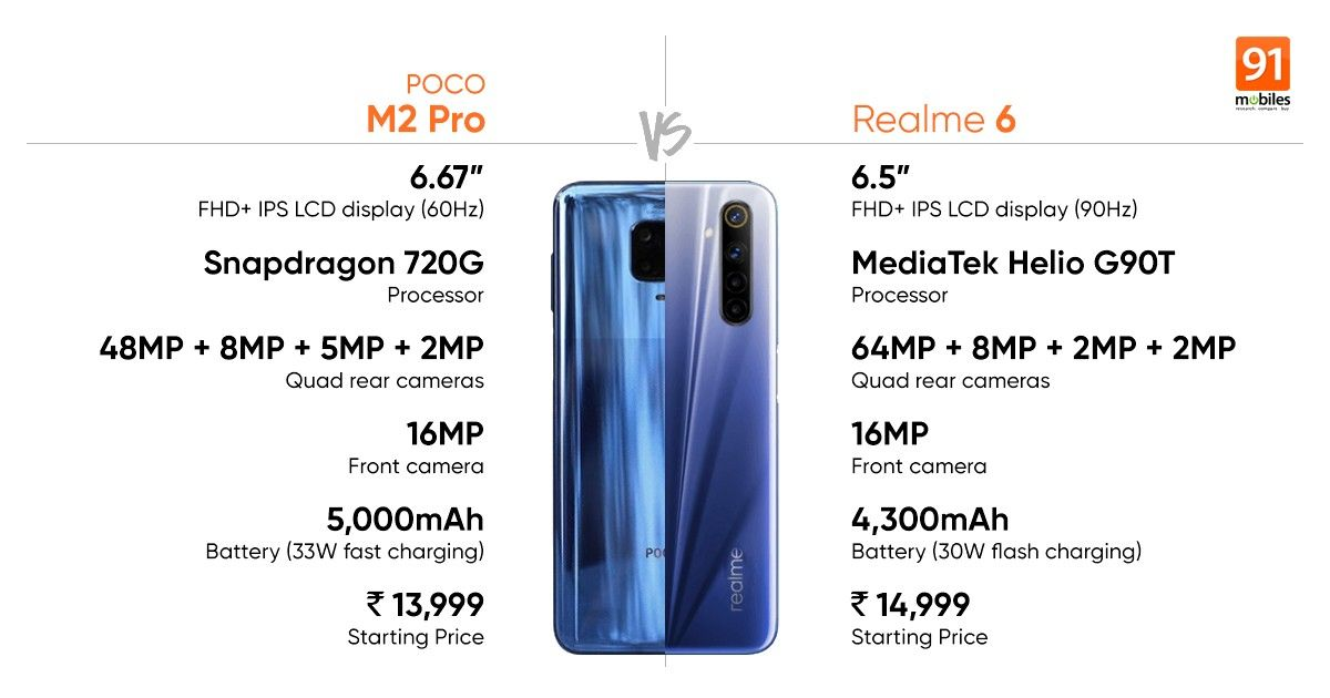 Poco M2 Pro Vs Realme 6 Price Specifications Compare 91mobiles Com