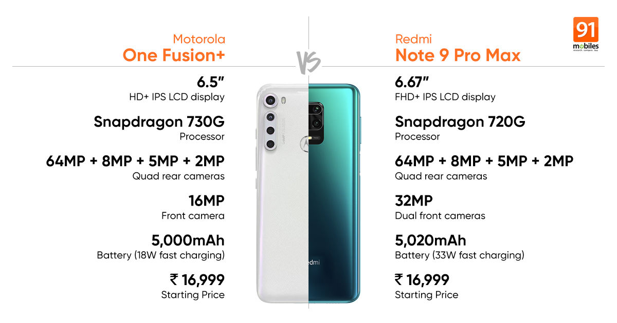 Motorola One Fusion Vs Redmi Note 9 Pro Max Which One Should You Buy 91mobiles Com