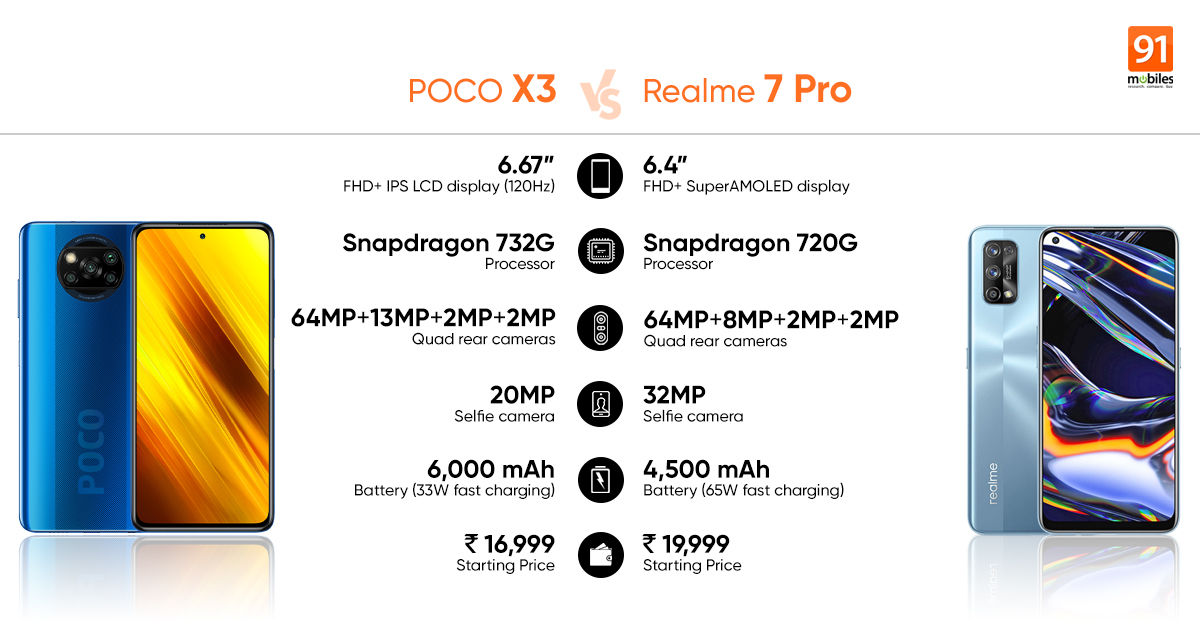 Poco X3 Vs Realme 7 Pro Which Phone Wins Under Rs 20 000 91mobiles Com
