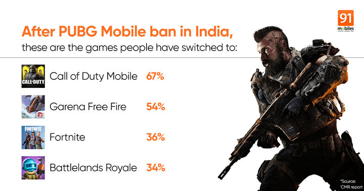 After Pubg Ban In India Gamers Shift To Cod Mobile Garena Free Fire And Fortnite Report 91mobiles Com