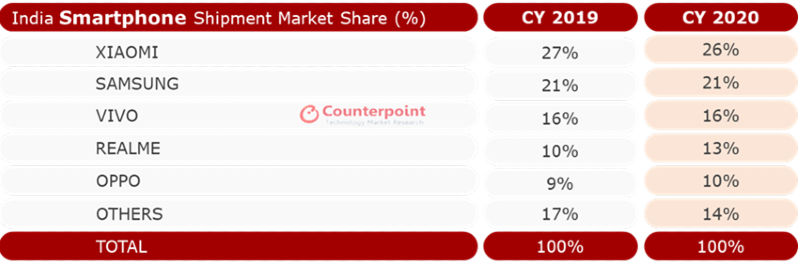 Indian smartphone market Counterpoint