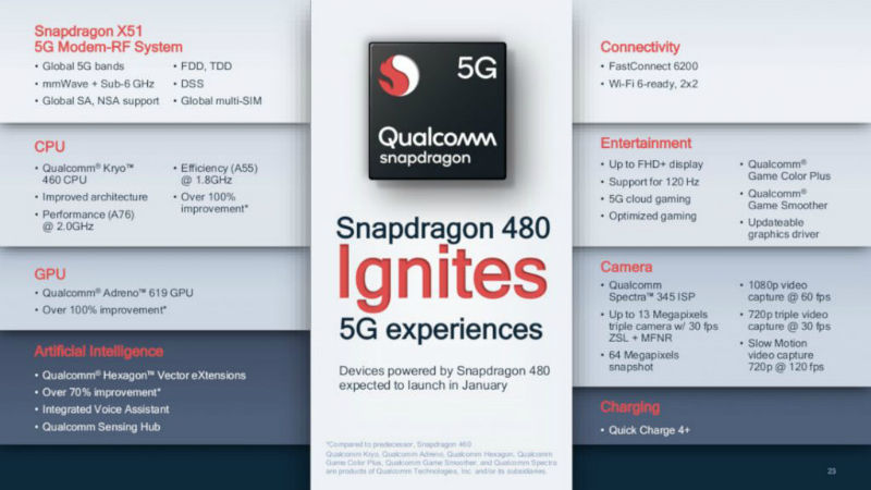 Qualcomm Snapdragon 480 SoC set to bring 5G support to affordable smartphones | 91mobiles.com